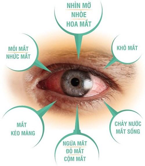 Phát hiện mới giúp ngăn ngừa suy giảm thị lực và bệnh mắt